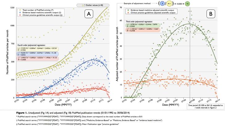 Figure_1._Unadjusted_and_adjusted_PubMed_publication_trends__1992_2014_.___Evidence_based_... (3)