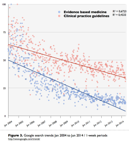 Figure_3._Google_trends_2004_2014._Evidence_based_medicine___clinical_practice_guidelines