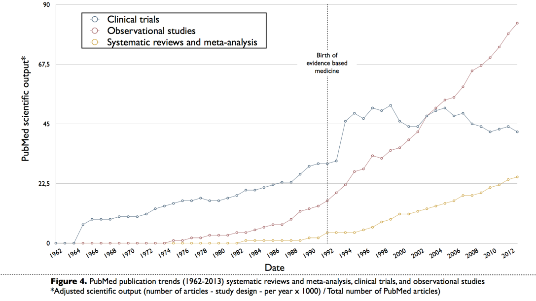 Figure_4._PubMed_publication_trends__1962_2013__systematic_reviews_and_meta_analysis__clin... (5)