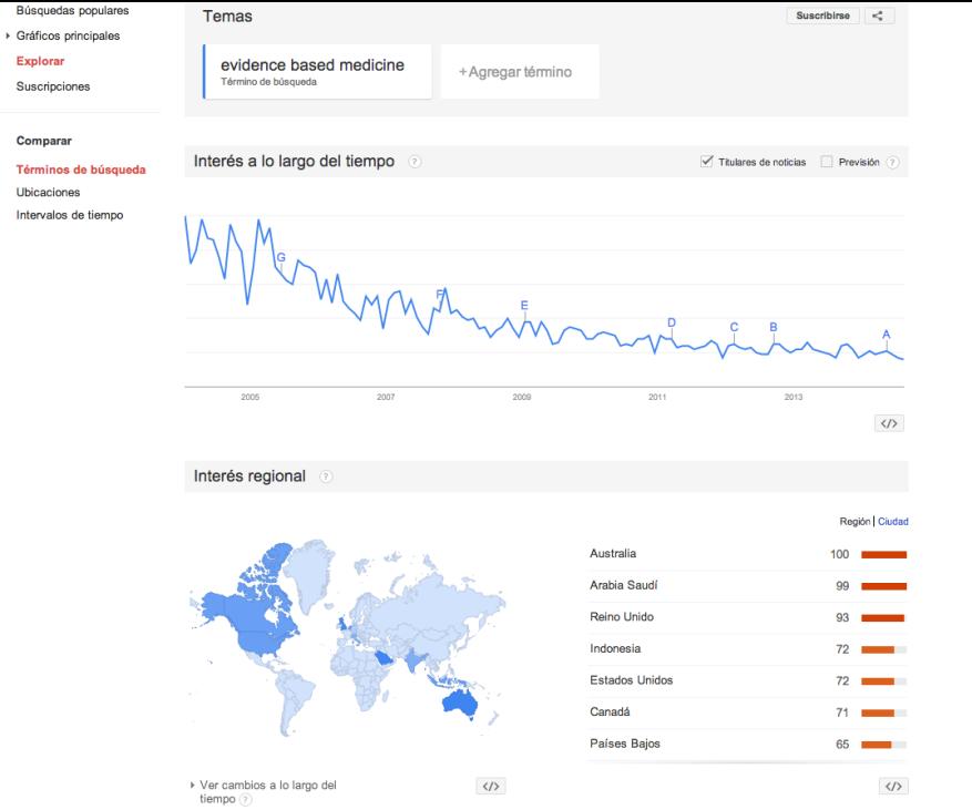 Tendencias de búsqueda de Google - Interés en Búsqueda web  evidence based medicine - En todo el mundo, 2004 - hoy