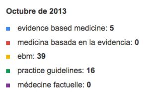 Tendencias de búsqueda de Google - Interés en Búsqueda web  evidence based medicine, medicina basada en la evide..., ebm, practice guidelines, médecine factuelle - En todo el mundo, 2004 - hoy (1)