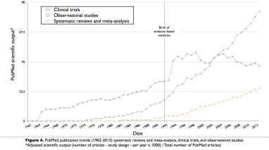 Clinical trials, observational studies and meta-analysis. PubMed publication trends. figshare. http://dx.doi.org/10.6084/m9.figshare.1122534 Retrieved 06:27, Feb 19, 2015 (GMT)