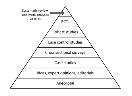 Meta-analysis provide the best strength of evidence about medical interventions: are you sure? http://chaoticpharmacology.com/2014/08/11/meta-analysis-provide-the-best-strength-of-evidence-about-medical-interventions-are-you-sure/ -- Note: I think that meta-analysis are in fact the highest level of evidence. BUT, there are very few REAL meta-analysis. (to be continued...)