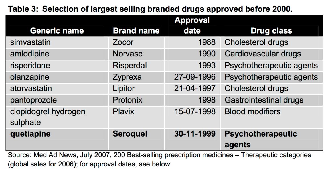 Best selling prescription medicines