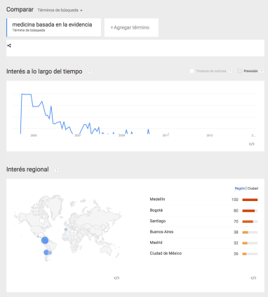"""Google trends: """"medicina basada en la evidencia"""" (Spanish --- Evidence Based Medicine)."""