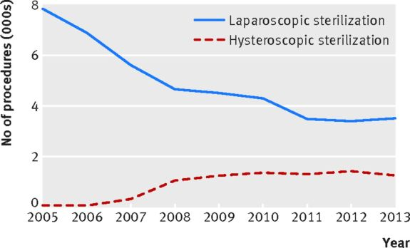 Fig 1 Number of hysteroscopic sterilization and laparoscopic sterilization procedures between 2005 and 2013 in New York State